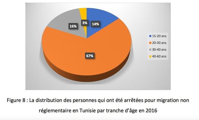 A 2017 report showing the breakdown in ages of Tunisians seeking to leave the country clandestinely. © dr