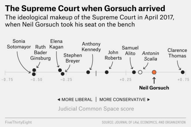 SCOTUS balance © FiveThirtyEight