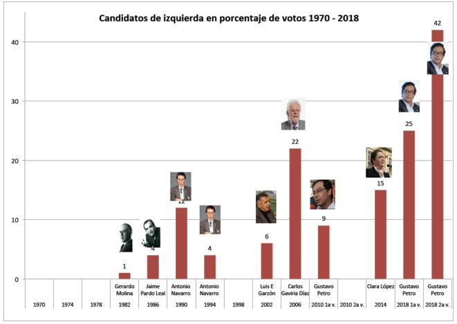 Porcentaje de votos por candidatos de izquierda en Colombia (1970-2018) © OL Gonzalez