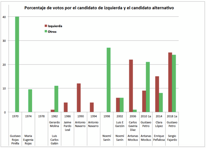 Porcentaje de votos por candidatos de izquierda y alternativos en Colombia (1970-2018) © OL Gonzalez
