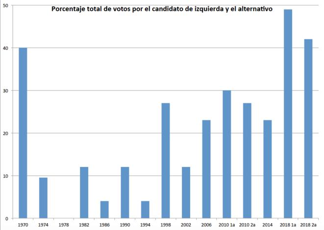 Porcentaje total de votos suma izquierda + alternativos en Colombia (1970-2018) © OL Gonzalez