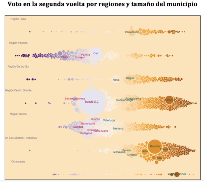 Voto en la segunda vuelta por regiones y tamaño del municipio © John Guerra