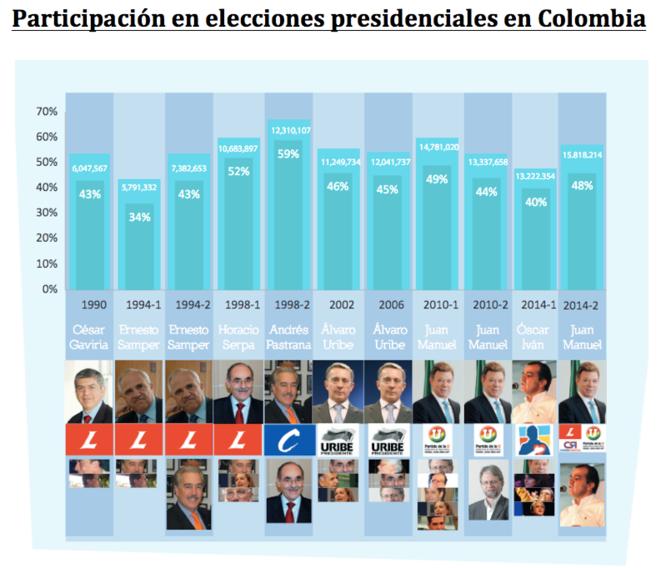 articipación en elecciones presidenciales en Colombia