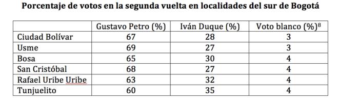 Porcentaje de votos en la segunda vuelta en localidades del sur de Bogotá © OL Gonzalez
