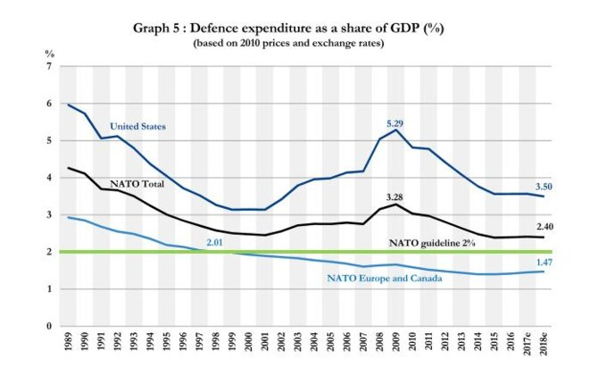 GDPPerCent © OTAN