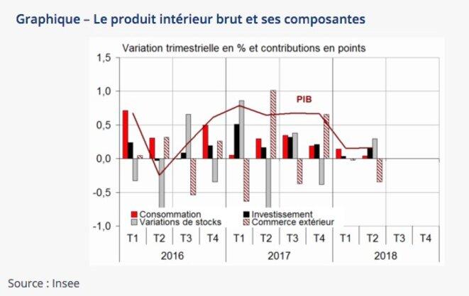 Évolution de la croissance en France. © Insee