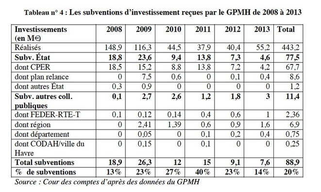 tableau-financements