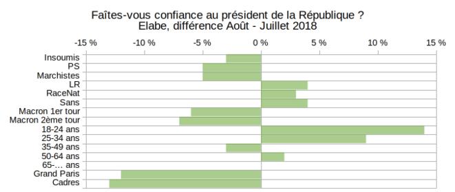 Elabe, popularité Macron, différentiel Août - Juillet 2018