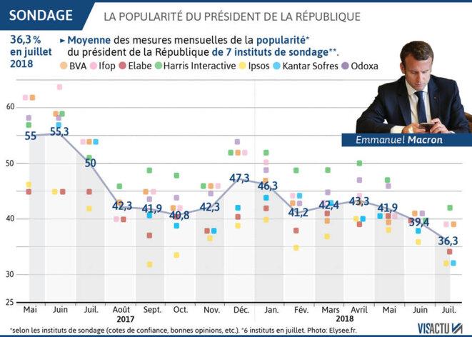Les chiffres de la popularité d'Emmanuel Macron depuis son élections, selon les sept instituts de sondage. Et leur moyenne. | VISACTU