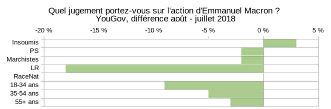 YouGov, popularité Macron, différentiel Août - Juillet 2018