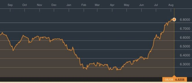 Le cours dollar-yuan. © Bloomberg