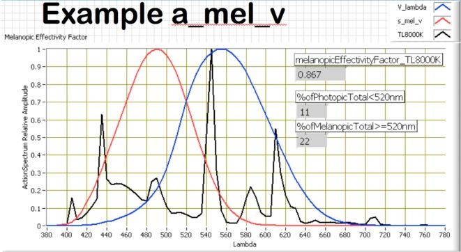a-mel-example