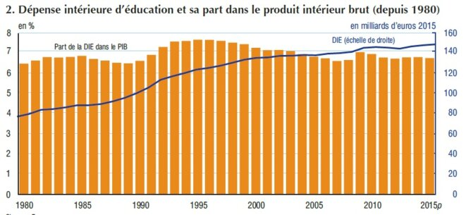 « Dépenses d'éducation » INSEE références, fiches, qualité de vie, 2016, p 195 © INSEE