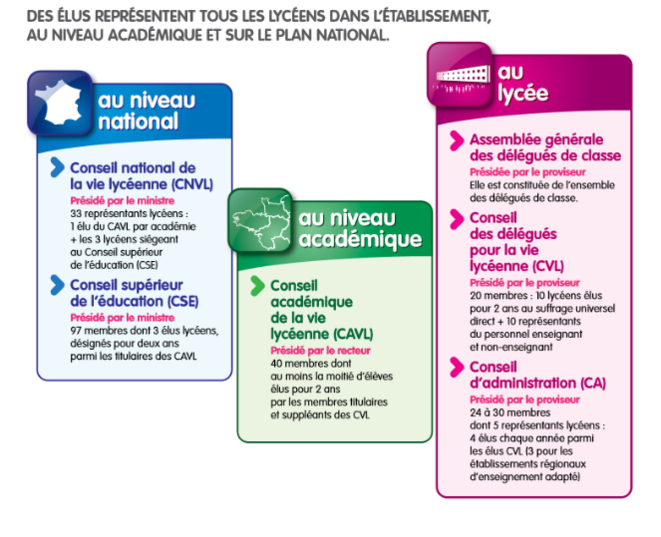 Schéma representant les instances de la démocratie lycéenne © Ministère de l'Éducation Nationale