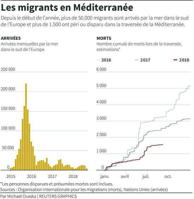 migrants-graph