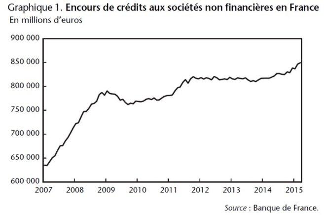 Évolution des encours de crédits aux sociétés non financières en France.