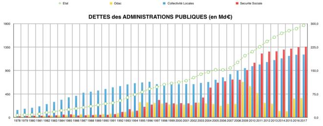 Dettes Administrations Publiques