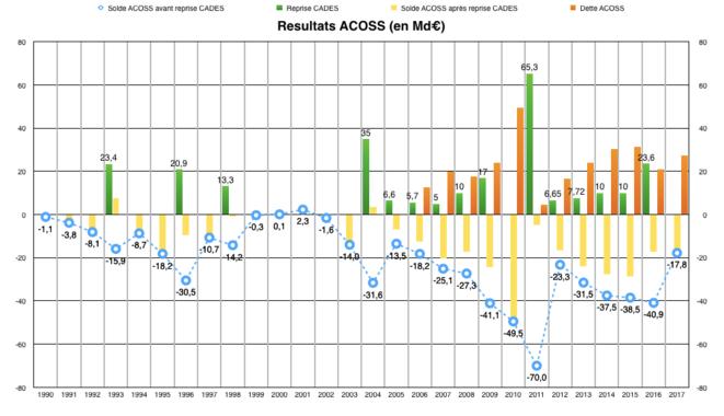 resultats-acoss