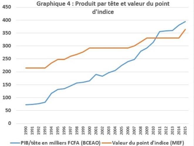 Données : BCEAO (PIB/tête en milliers FCFA) ; Ministère de l'Economie et des Finances (valeur du point d'indice)