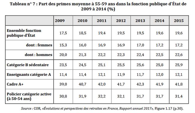 Part des primes à 55 -59 ans pour les fonctionnaires d'Etat de 2009 à 2014 ( en %) © COR