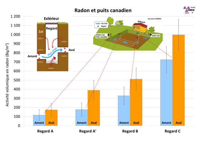 Radon et puits canadien - Impact des regards © CRIIRAD
