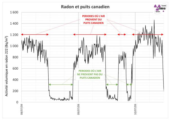 Radon et puits canadien © CRIIRAD