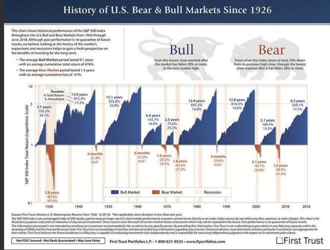 Bulles et krachs à Wall Street depuis 1926.