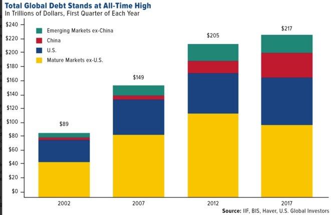 Évolution de la dette mondiale.