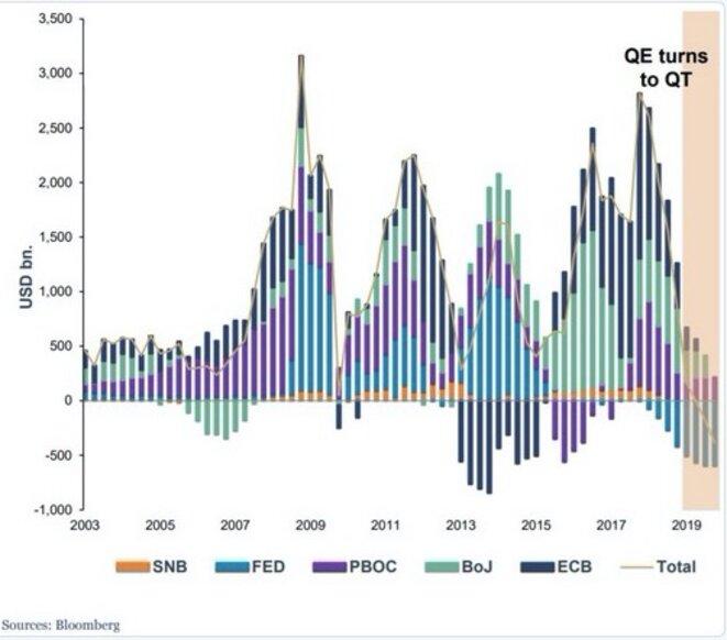 Évolution des assouplissements monétaires par banque centrale. © Bloomberg