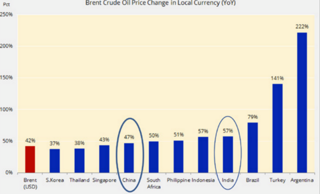 Évolution du prix du pétrole en fonction des monnaies nationales. © Saxo Bank et Bloomberg
