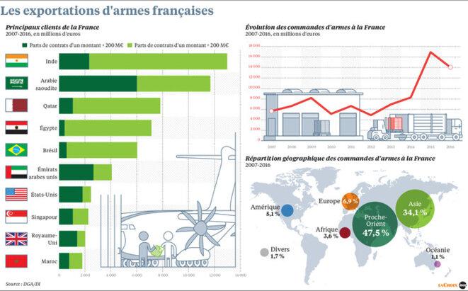 Les ventes d'armes à l'Arabie saoudite par la France
