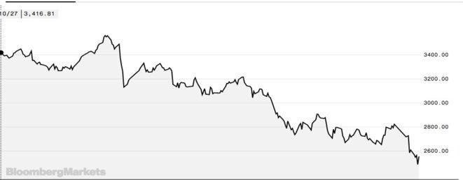 Évolution de l'indice de la bourse de Shanghai sur un an. © Bloomberg