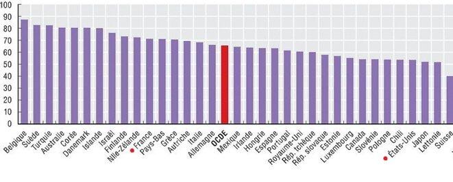 Source : Base de données sur le taux de participation électorale de l'Institut international pour la démocratie et l'assistance électorale (IDEA). © OCDE