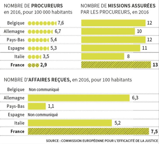 Infographie publiée par lemonde.fr à partir des donnés du rapport précité