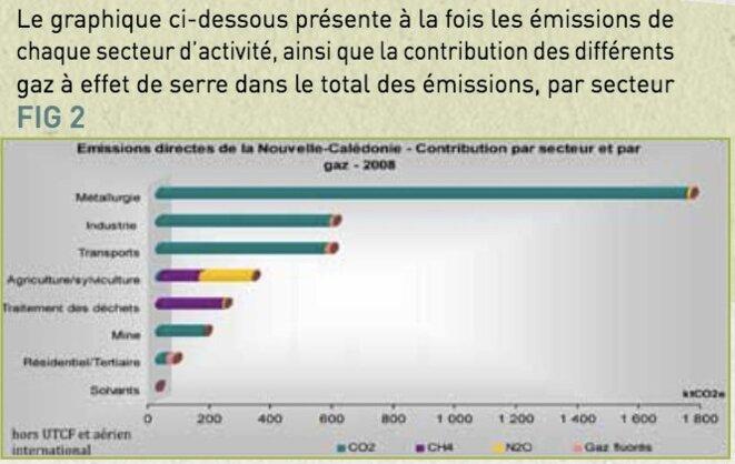 Répartition par secteur des émissions de GES en Nouvelle-Calédonie (données ADEME 2008)