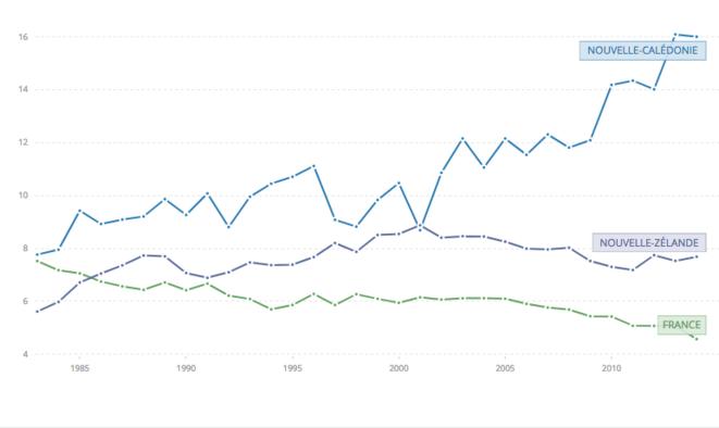Evolution des émissions de CO2 de la Nouvelle-Calédonie ces 30 dernières années (données Banque Mondiale)