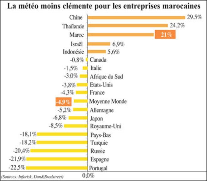 Défaillance de TPME au Maroc