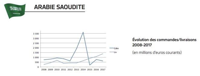 Évolution des ventes d'armes françaises à l'Arabie saoudite ces dix dernières années. © Rapport au Parlement 2018 sur les exportations d'armement de la France