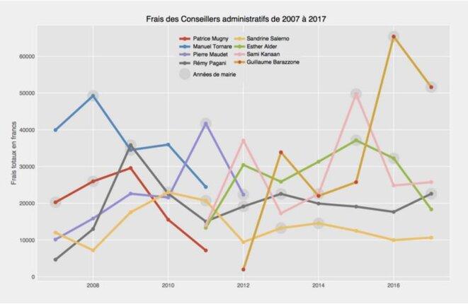 Frais 2007-2017 des Conseillers administratifs de Genève © Le Temps