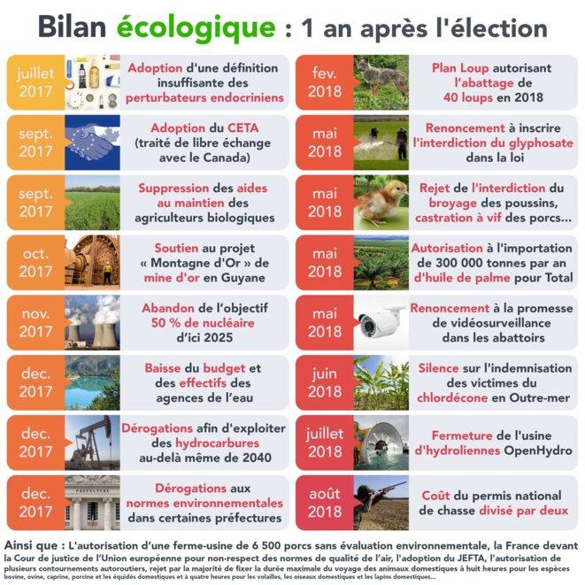 Bilan écologique du gouvernement, 18 mois après l'élection d'Emmanuel Macron. La conversion écologique de ces gens-là semble bien soudaine... © Discord insoumis