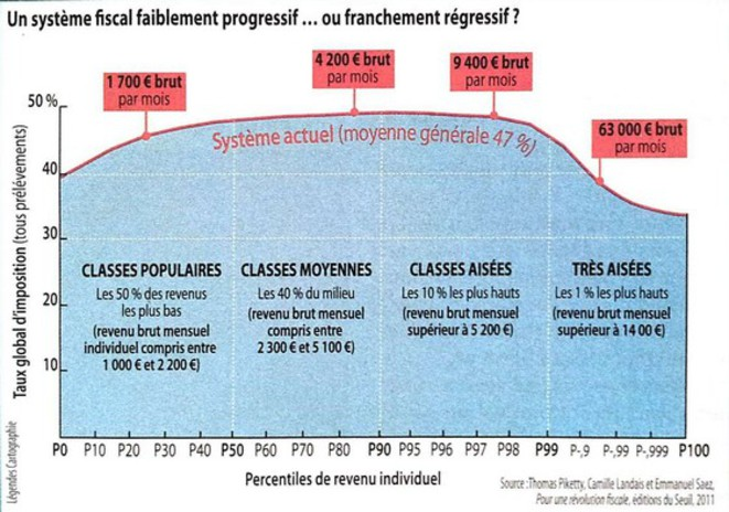 inegalites-fiscales-en-france
