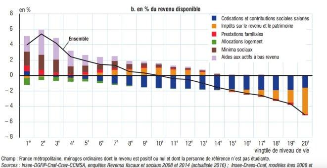 Impact des mesures sociales et fiscales sur le revenu disponible brut par tranche de 5 % de revenus. © OFCE et INSEE