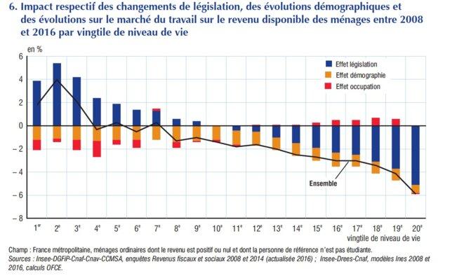 Effet de la législation, de la démographie et de l'emploi sur le RDB des ménages. © OFCE et INSEE