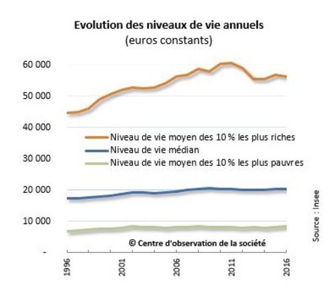 Évolution sur vingt ans des revenus des 10 % les plus riches, des 10 % les plus pauvres et des 10 % moyens. © Centre d'Observation de la Société