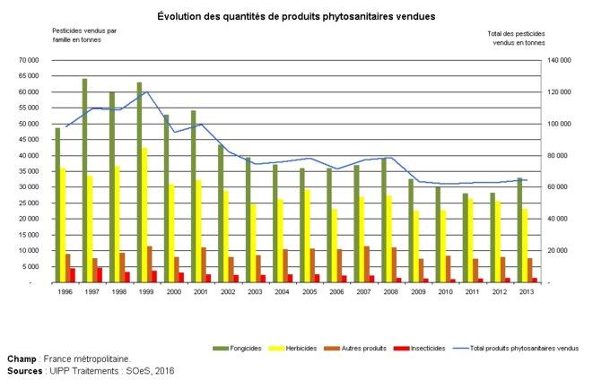 graphe-produits-phytosanitaires-1