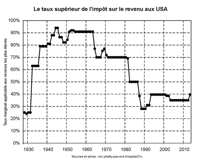 top-tax-rate-us-piketty-copie