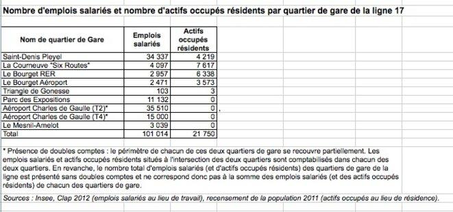 Figure 3 © DRIEA- Prefecture d'Ile de France