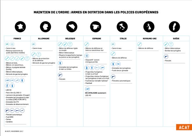 Cette infographie réalisée par ACAT nous permet d'appréhender le grand retard des polices européennes sur la police française au sujet du maintien de l'ordre. La France devrait mettre urgemment en place une politique de promotion de son transfert de connaissance en la matière afin d'utiliser au mieux son avantage comparatif