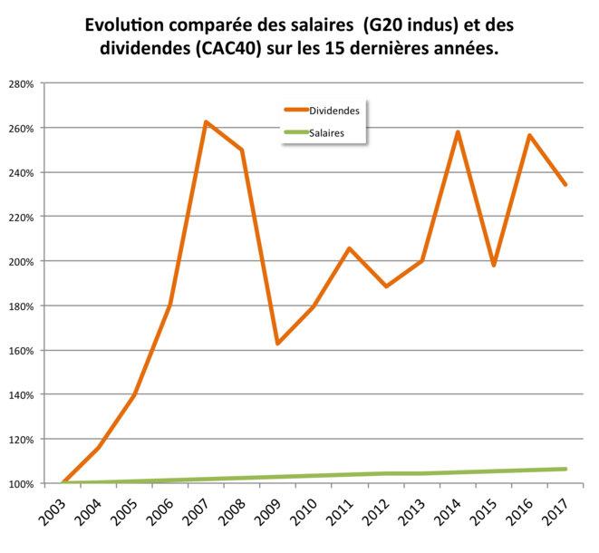 ComparaEvolution comparée des  Salaires  et Dividendes. 15 ans.