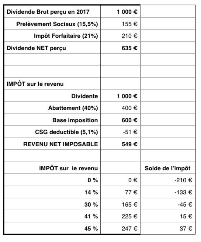 impot-dividende-2017